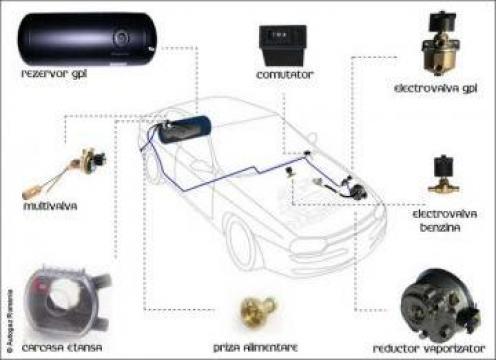 Instalatii GPL Timisoara de la Sc Medic Car Team Srl