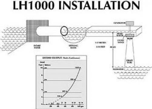 Turbina hidro LH1000 1000W 12-24-48V de la Ecovolt